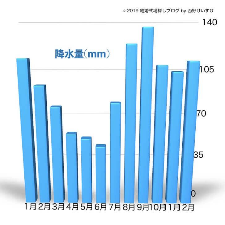 札幌の年間気温と降水量【安い結婚式時期の参考に】